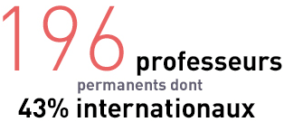 196 professeurs permanents dont 43% internationaux